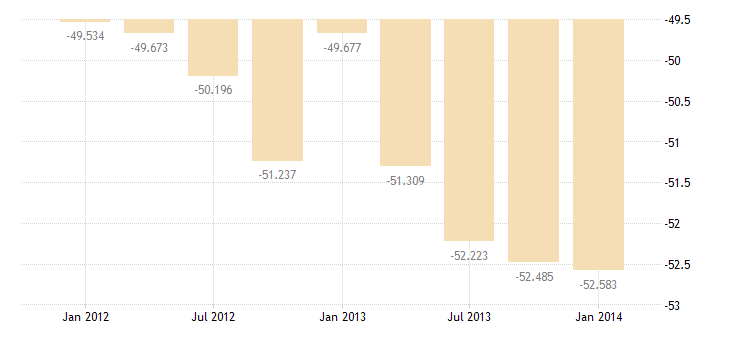 united states imports of other private services bil of $ q sa fed data