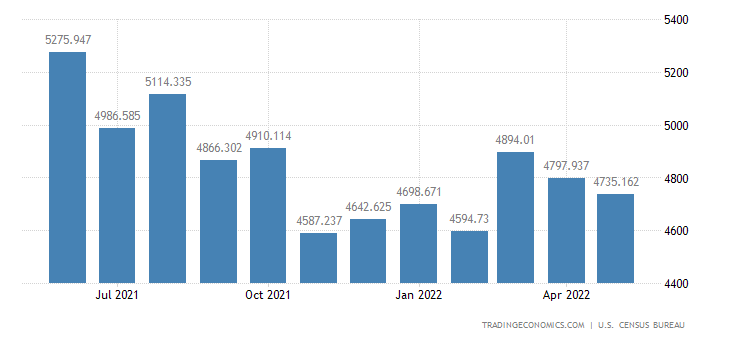 United States Imports - Other Scientific, Medical & Hospital Eqp. (Census)