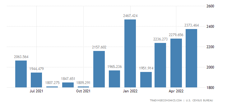 United States Imports - Other Soft Bevg., Processed Coffee & Cocoa (Census)