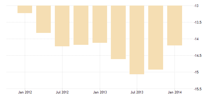 united states imports of other transportation services bil of $ q nsa fed data