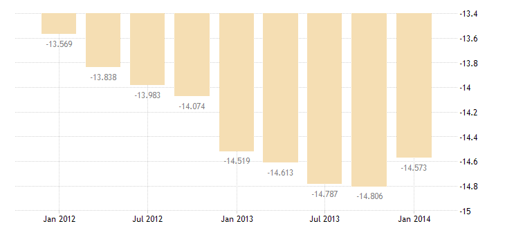 united states imports of other transportation services bil of $ q sa fed data