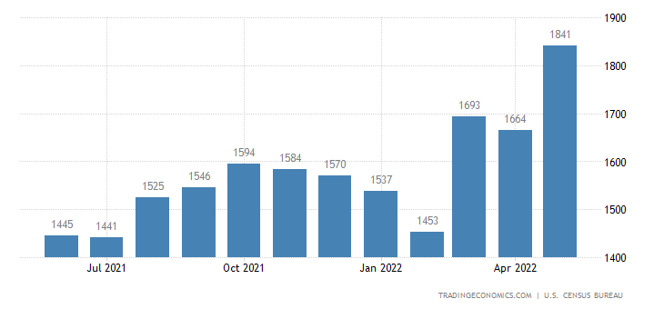 United States Imports of Paper and Paperboard Sitc