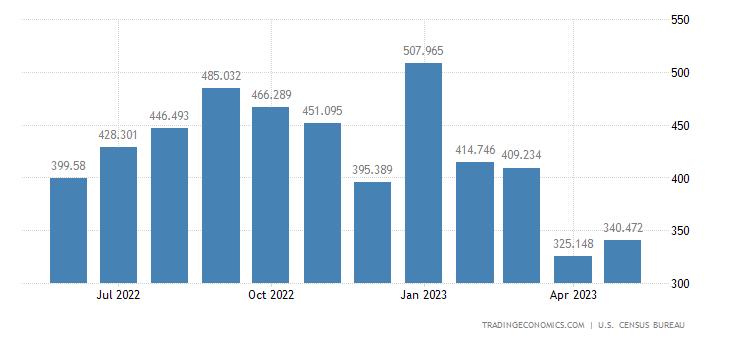 United States Imports of Paper Base Stocks