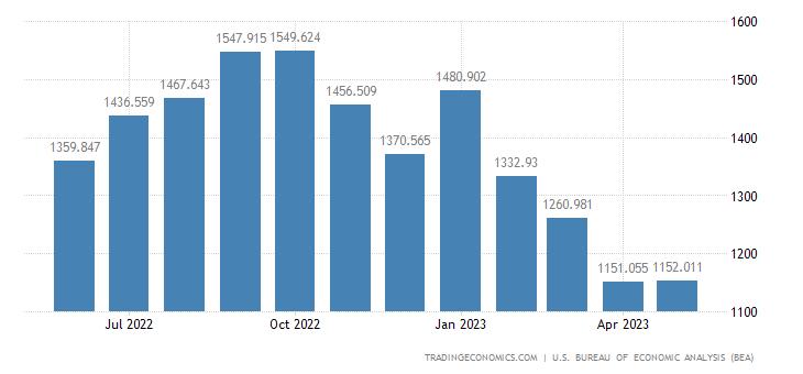 United States Imports - Paper & Paper Base Stocks (Census Basis)