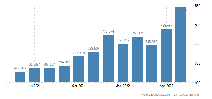 United States Imports - Paper & Paper Products, N.E.S.(Census Basis)