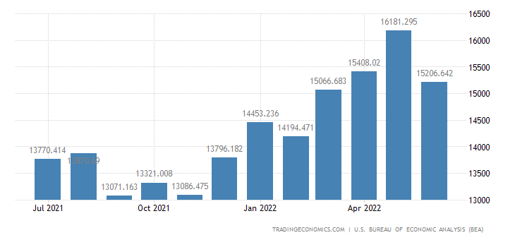 United States Imports - Parts, Engines, Bodies & Chassis (Census Basis)