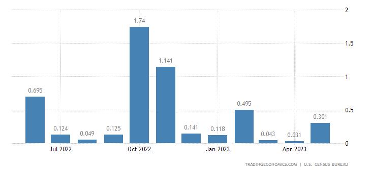 United States Imports of Passenger & Cargo Vessels Exc. Scrap