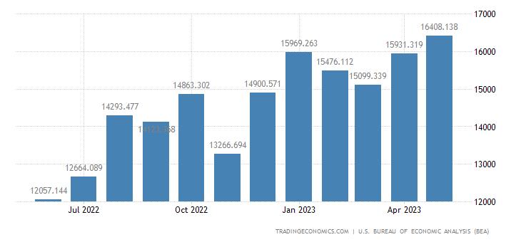 United States Imports - Passenger Cars, New & Used (Census Basis)
