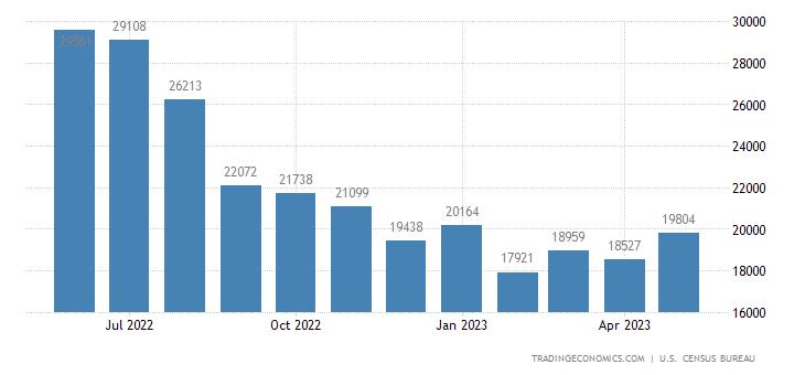 United States Imports of Petroleum Preparations Sitc
