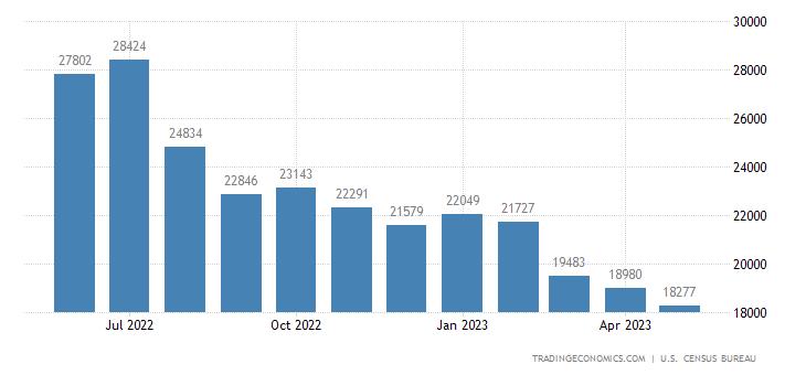 United States Imports of Petroleum