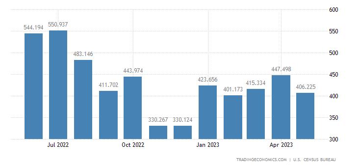 United States Imports of Photo & Optical Eqp.