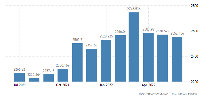 United States Imports - Photo & Other Service Ind. Mach. & Eqp. (Census)