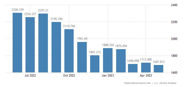 United States Imports of Plastic Materials