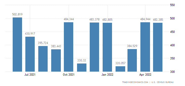 United States Imports of Pleasure Boats & Motors