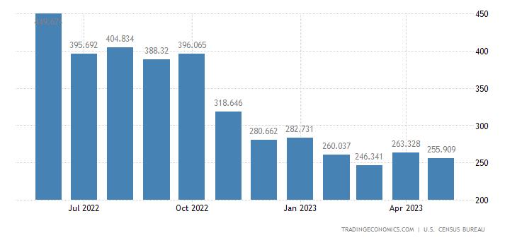 United States Imports of Plywood & Veneers