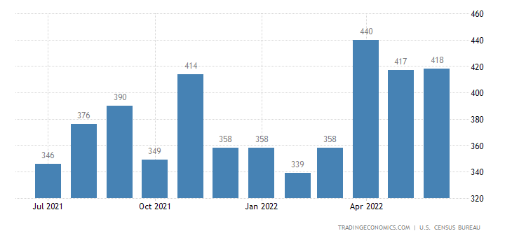 United States Imports of Pulp and Waste Paper Sitc
