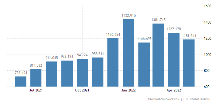 United States Imports of Radios, Phonographs, Tape Decks & Oth.