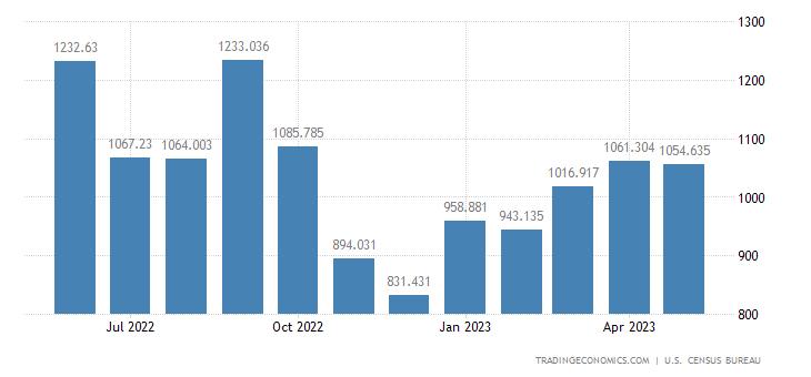United States Imports - Radios, Phonographs, Tape Decks & Oth.(Census Basis)