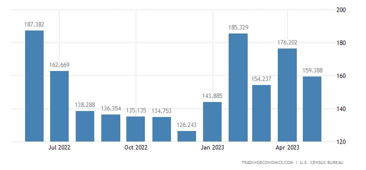 United States Imports of Railway Transportation Eqp.