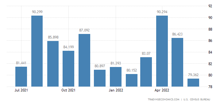 United States Imports of Records Tapes & Disks