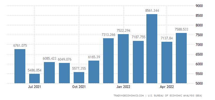 United States Imports of Recreational Eqp. & Mats.