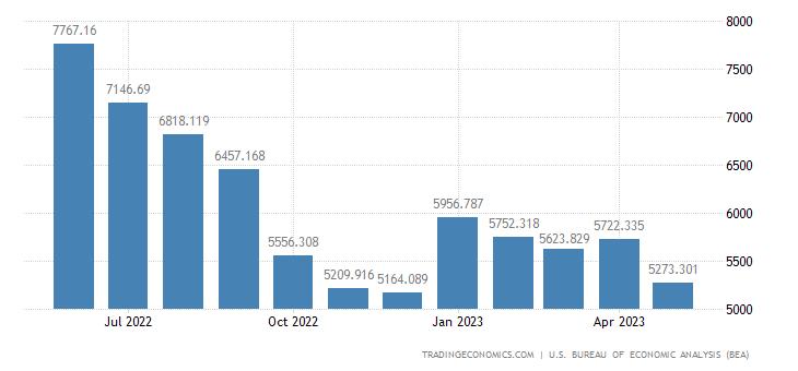 United States Imports - Recreational Eqp. & Mats. (Census Basis)