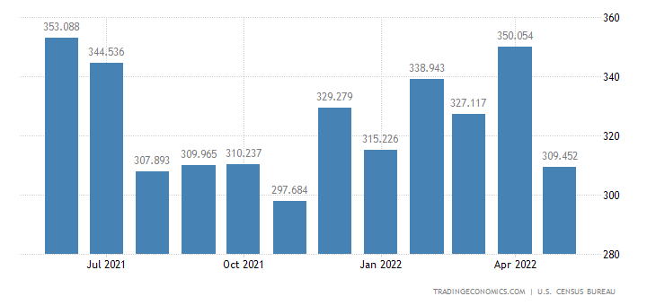 United States Imports - Rugs & Oth. Textile Floor Covering (Census Basis)