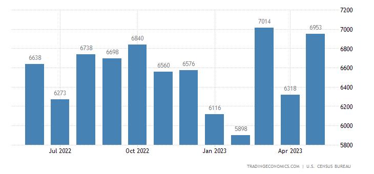 United States Imports of Scientific Instruments (4) Sitc
