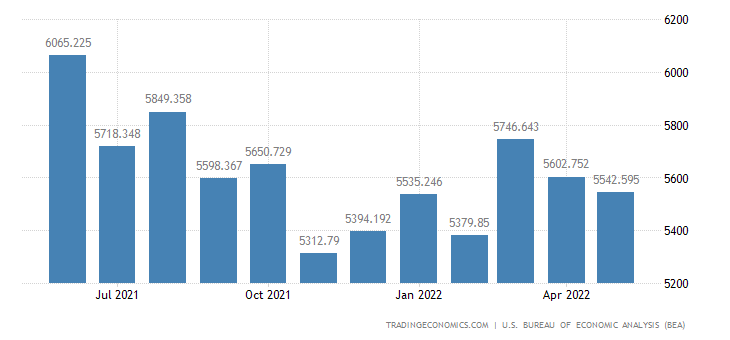United States Imports of Scientific & Medical Mach.