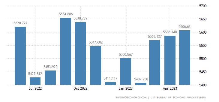 United States Imports - Scientific & Medical Mach. (Census Basis)