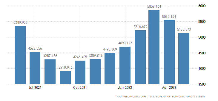 United States Imports of Selected Building Materials
