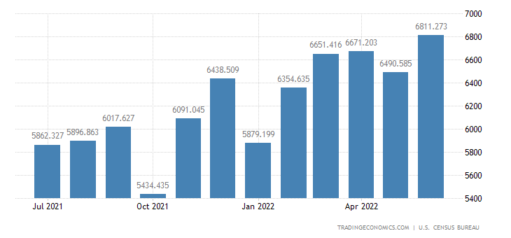United States Imports of Semiconductors