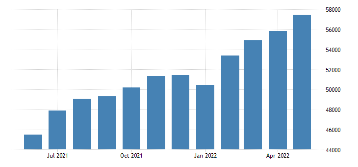 united states imports of services balance of payments basis mil of $ m sa fed data