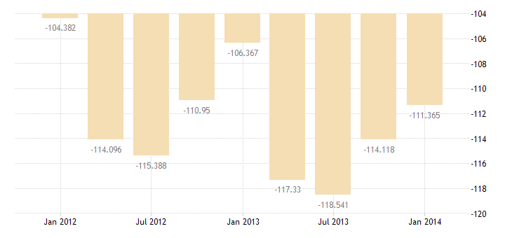 united states imports of services bil of $ q nsa fed data