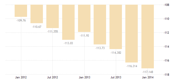 united states imports of services bil of $ q sa fed data
