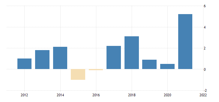 united states imports of services chain type price index fed data