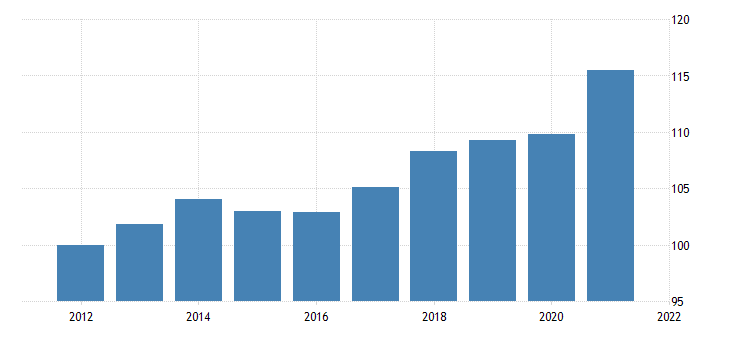 united states imports of services chain type price index index 2009 100 fed data