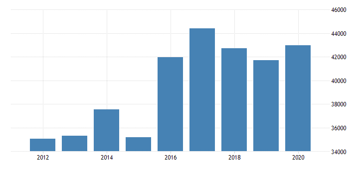 united states imports of services charges for the use of intellectual property n i e  fed data