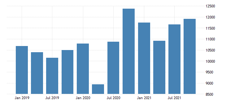 united states imports of services charges for the use of intellectual property n i e mil of dollar fed data