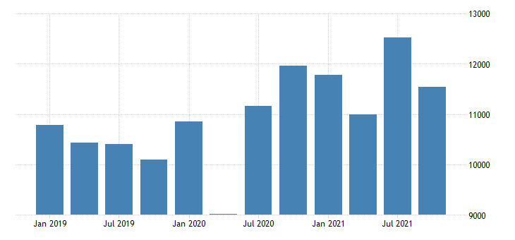 united states imports of services charges for the use of intellectual property n i e mil of dollar sa fed data