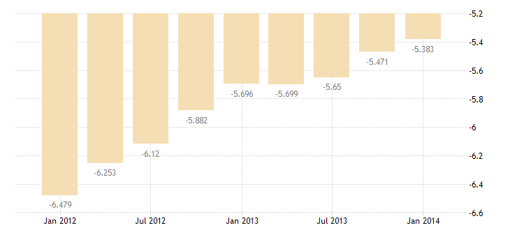 united states imports of services direct defense expenditures bil of $ q nsa fed data