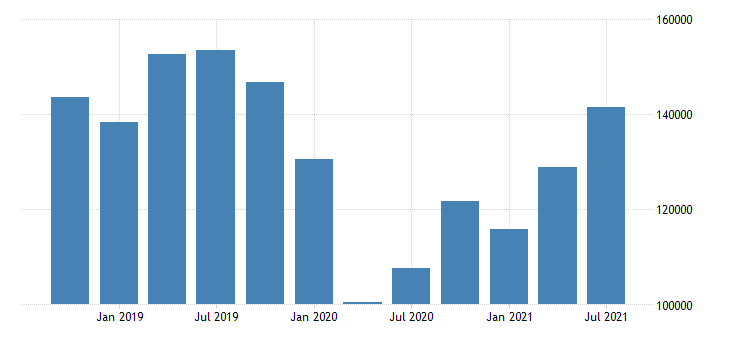 united states imports of services fed data