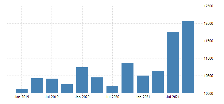 united states imports of services financial services fed data