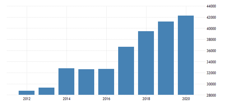 united states imports of services financial services mil of dollar fed data