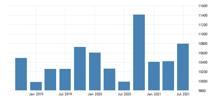 united states imports of services financial services mil of dollar nsa fed data