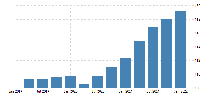 united states imports of services implicit price deflator index 2009 100 fed data