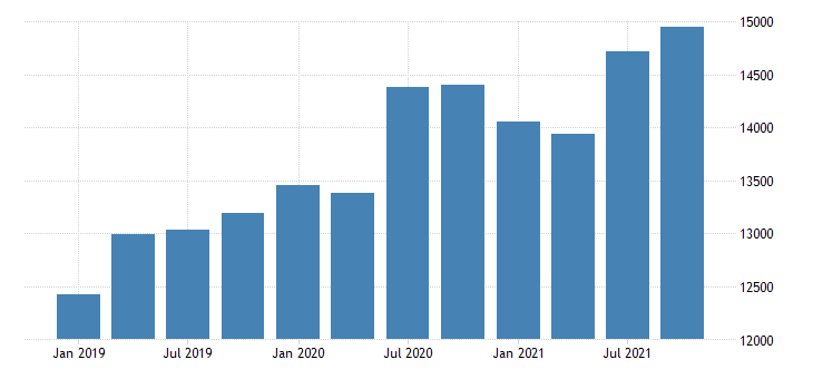 united states imports of services insurance services fed data