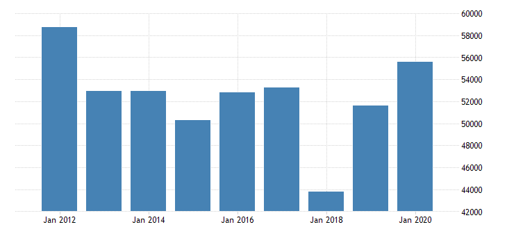 united states imports of services insurance services mil of dollar fed data
