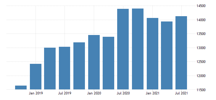 united states imports of services insurance services mil of dollar nsa fed data