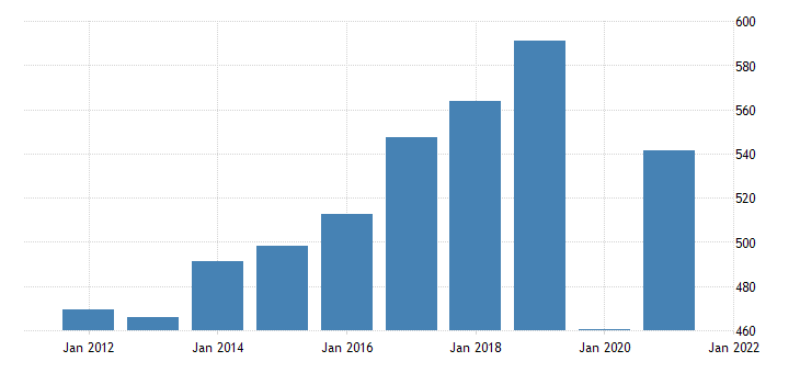 united states imports of services itas fed data